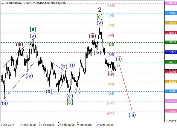 EUR/USD: wave (ii) going to end