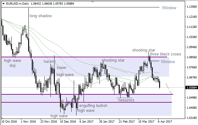 "EUR/USD: bears went through ""Window"""