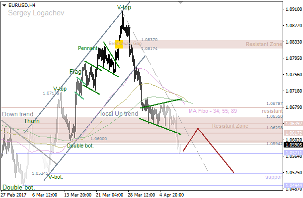 "EUR/USD: ""V-Bottom"" set up bullish correction"