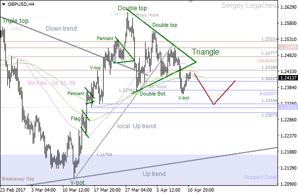 GBP/USD: bears going to deliver new low