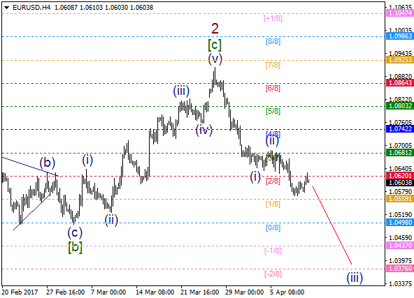 EUR/USD: bears going to deliver wave iii of (iii)