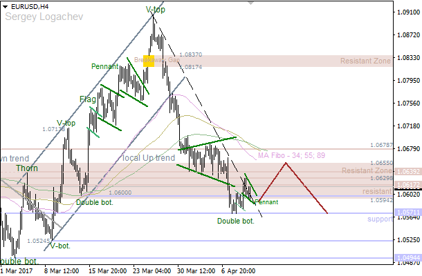 "EUR/USD: bullish ""Pennant"""