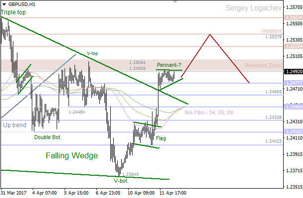 "GBP/USD: ""Triangle"" transformed into ""Wedge"""