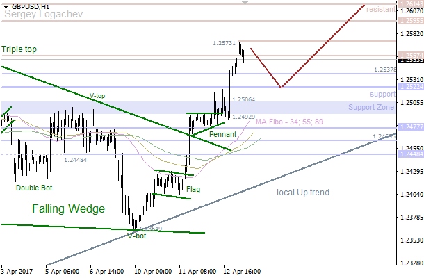 "GBP/USD: ""Pennant"" led to bullish rally"