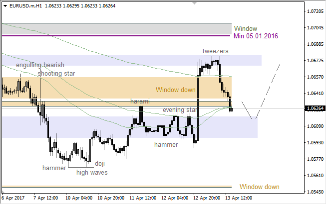 "EUR/USD: bearish ""Tweezers"""