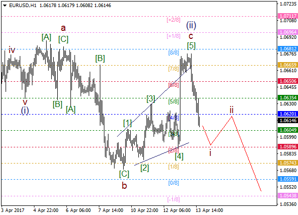 "EUR/USD: ""diagonal triangle"" in wave c of (ii)"
