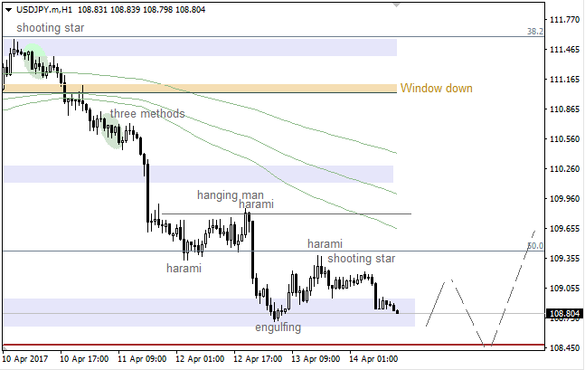 "USD/JPY: ""Window"" going to act as support"