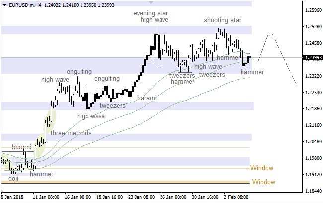Daily forex trade recommendations