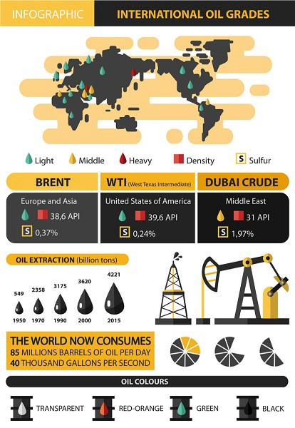 Brent and WTI