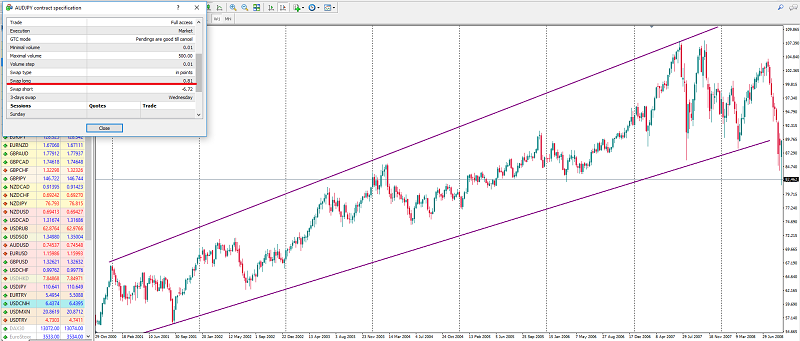 A long uptrend signal for AUDJPY Metatrader